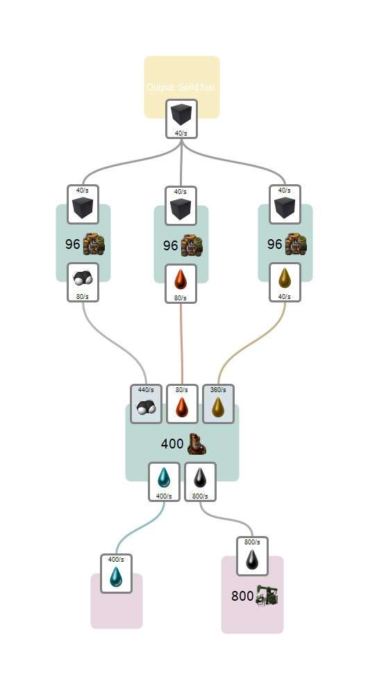 Foreman Production Flowchart2.png