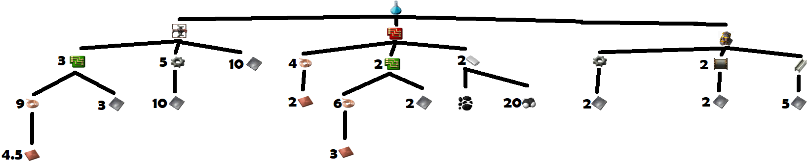 Science Pack 3 Crafting Tree.png