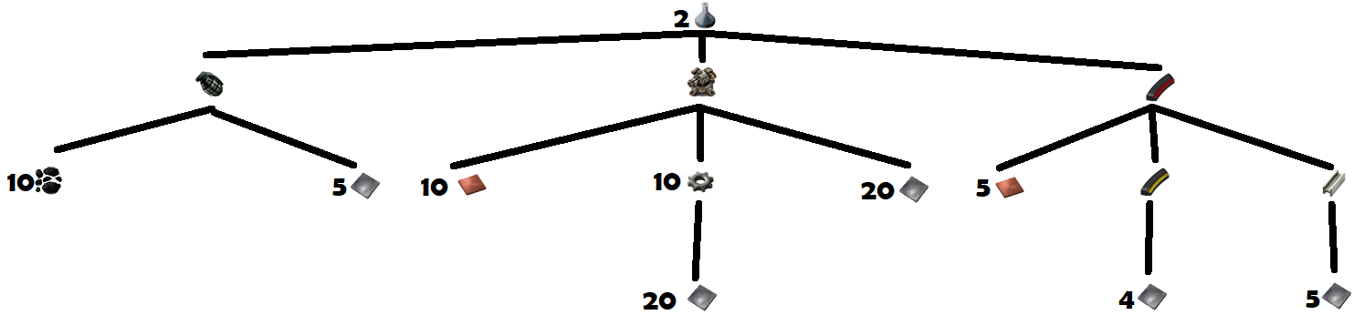 Military Pack Crafting Tree.png