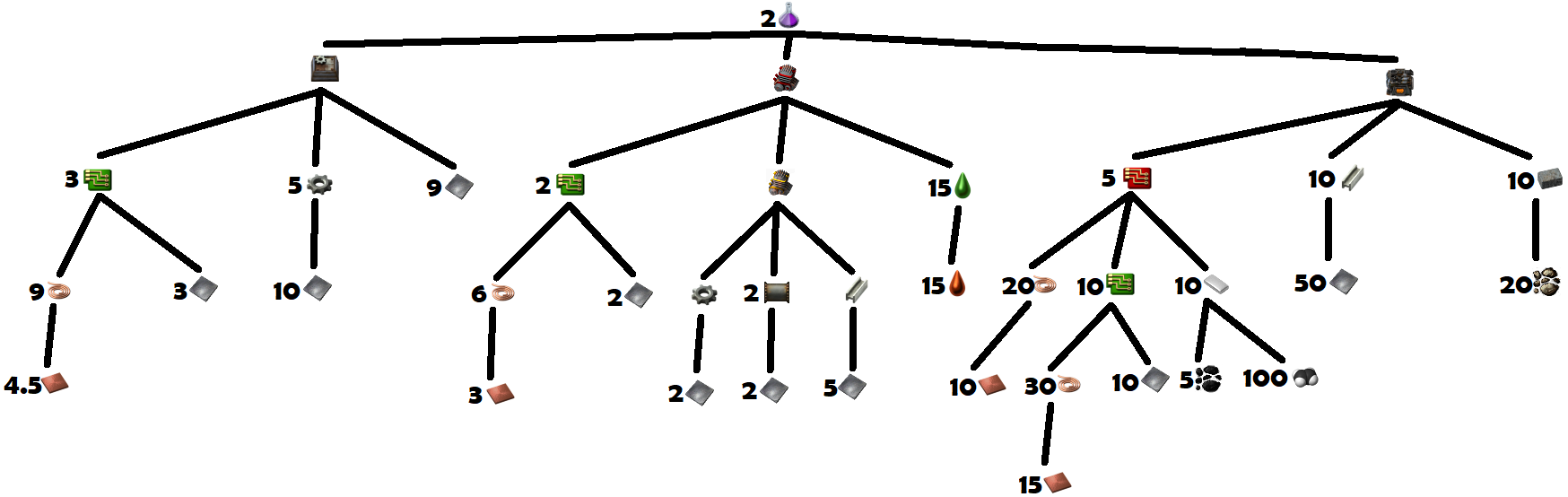 Production Science Pack Crafting Tree.png
