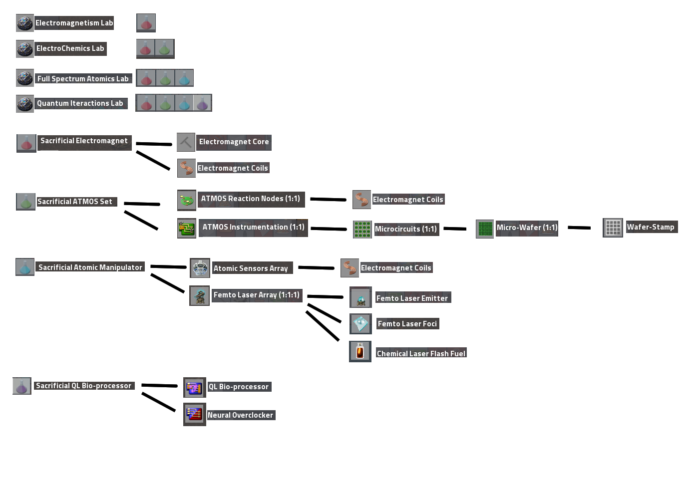 SCT_ProductionTree02.png