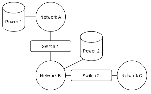 The power sources are drawn separately just for illustration, they are still part of the connected network.